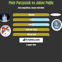 Piotr Parzyszek vs Jakov Puljic h2h player stats