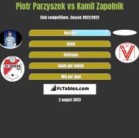 Piotr Parzyszek vs Kamil Zapolnik h2h player stats