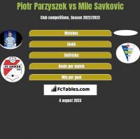 Piotr Parzyszek vs Mile Savkovic h2h player stats