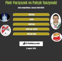 Piotr Parzyszek vs Patryk Tuszynski h2h player stats