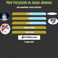 Piotr Parzyszek vs Jesus Jimenez h2h player stats