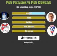 Piotr Parzyszek vs Piotr Krawczyk h2h player stats
