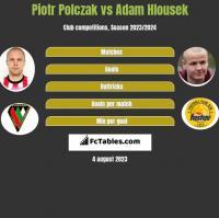 Piotr Polczak vs Adam Hlousek h2h player stats