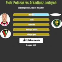 Piotr Polczak vs Arkadiusz Jedrych h2h player stats