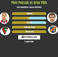 Piotr Polczak vs Artur Pikk h2h player stats