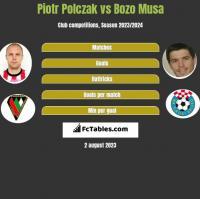 Piotr Polczak vs Bozo Musa h2h player stats
