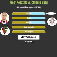 Piotr Polczak vs Claudiu Belu h2h player stats