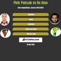 Piotr Polczak vs De Amo h2h player stats