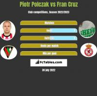 Piotr Polczak vs Fran Cruz h2h player stats