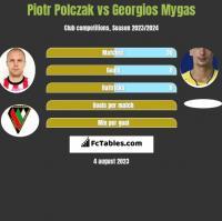 Piotr Polczak vs Georgios Mygas h2h player stats