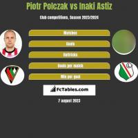Piotr Polczak vs Inaki Astiz h2h player stats