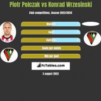 Piotr Polczak vs Konrad Wrzesinski h2h player stats