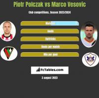 Piotr Polczak vs Marco Vesovic h2h player stats