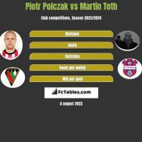 Piotr Polczak vs Martin Toth h2h player stats