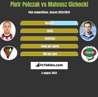 Piotr Polczak vs Mateusz Cichocki h2h player stats