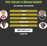 Piotr Polczak vs Michael Heinloth h2h player stats