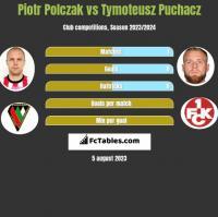 Piotr Polczak vs Tymoteusz Puchacz h2h player stats