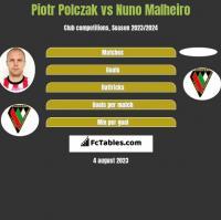 Piotr Polczak vs Nuno Malheiro h2h player stats
