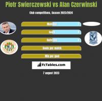 Piotr Świerczewski vs Alan Czerwiński h2h player stats