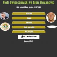 Piotr Świerczewski vs Alen Stevanović h2h player stats