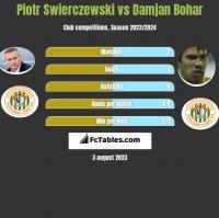 Piotr Świerczewski vs Damjan Bohar h2h player stats