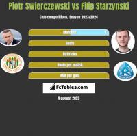 Piotr Świerczewski vs Filip Starzyński h2h player stats