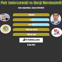 Piotr Świerczewski vs Giorgi Merebashvili h2h player stats