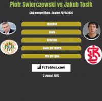 Piotr Świerczewski vs Jakub Tosik h2h player stats