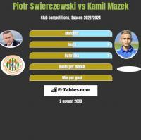 Piotr Świerczewski vs Kamil Mazek h2h player stats