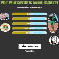 Piotr Świerczewski vs Yevgeni Bashkirov h2h player stats