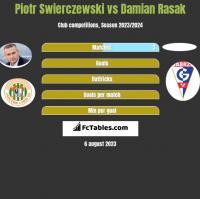 Piotr Świerczewski vs Damian Rasak h2h player stats