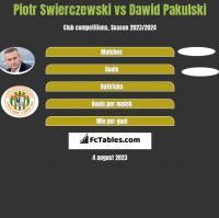 Piotr Świerczewski vs Dawid Pakulski h2h player stats