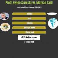 Piotr Świerczewski vs Matyas Tajti h2h player stats