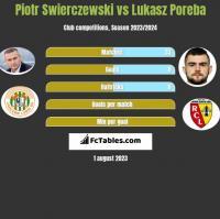 Piotr Świerczewski vs Lukasz Poreba h2h player stats