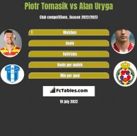 Piotr Tomasik vs Alan Uryga h2h player stats