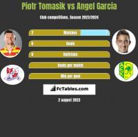 Piotr Tomasik vs Angel Garcia h2h player stats