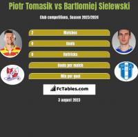 Piotr Tomasik vs Bartlomiej Sielewski h2h player stats