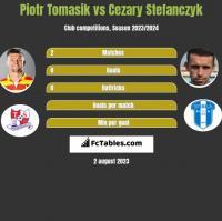 Piotr Tomasik vs Cezary Stefanczyk h2h player stats