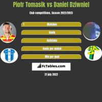 Piotr Tomasik vs Daniel Dziwniel h2h player stats