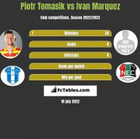 Piotr Tomasik vs Ivan Marquez h2h player stats