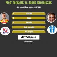 Piotr Tomasik vs Jakub Rzezniczak h2h player stats