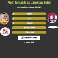Piotr Tomasik vs Jaroslaw Fojut h2h player stats