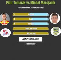 Piotr Tomasik vs Michal Marcjanik h2h player stats