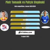 Piotr Tomasik vs Patryk Stepinski h2h player stats