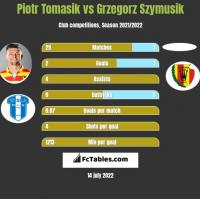 Piotr Tomasik vs Grzegorz Szymusik h2h player stats