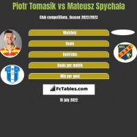 Piotr Tomasik vs Mateusz Spychala h2h player stats