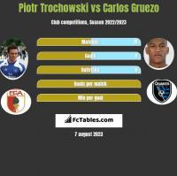 Piotr Trochowski vs Carlos Gruezo h2h player stats
