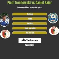 Piotr Trochowski vs Daniel Baier h2h player stats