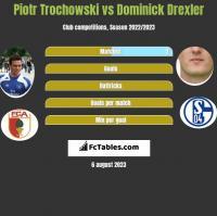 Piotr Trochowski vs Dominick Drexler h2h player stats