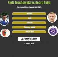 Piotr Trochowski vs Georg Teigl h2h player stats